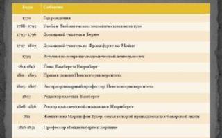 Хронологическая таблица гоголя (жизнь и творчество)
