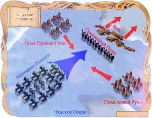 Кратко Ледовое побоище 1242 года для детей