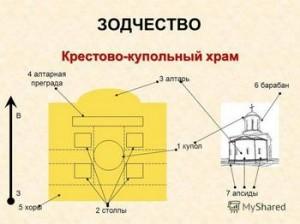 Византийская архитектура - сообщение доклад