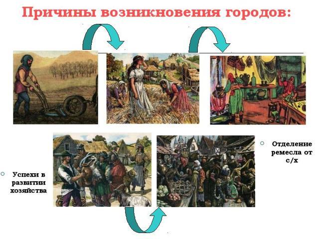 Средневековые города - доклад сообщение (6 класс история)