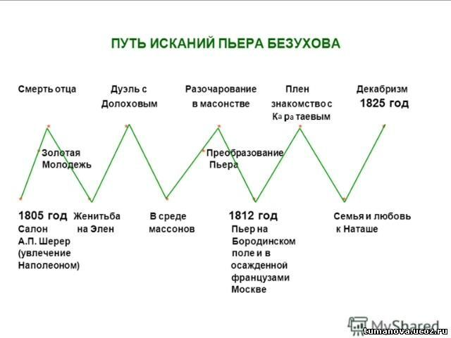 Путь исканий Пьера Безухова в романе Война и мир Толстого сочинение