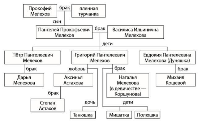 Тихий Дон - краткое содержание романа Шолохова