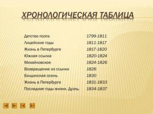 Хронологическая таблица Лермонтова (основные даты жизни и творчества)