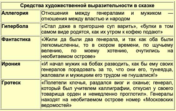Повесть о том как один мужик двух генералов прокормил - краткое содержание рассказа Салтыкова-Щедрина