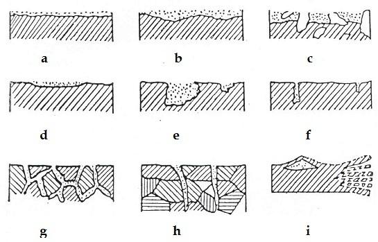 Коррозия металлов - доклад сообщение 9 класс по химии