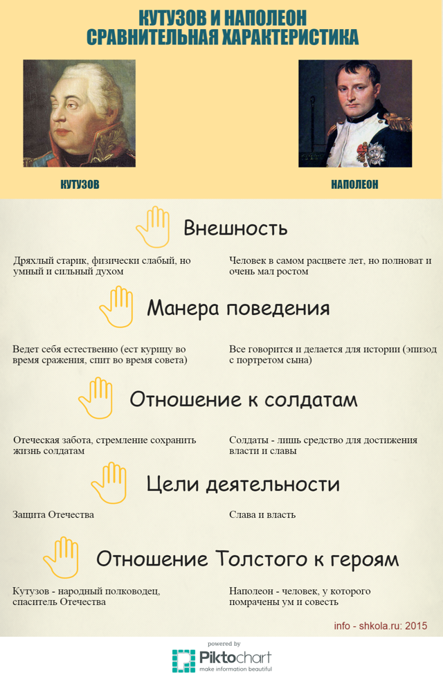 Характеристика и образ Кутузова и Наполеона в романе Война и мир Толстого сочинение