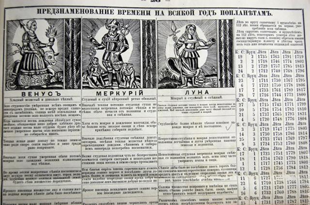 Хронологическая таблица Брюсова (жизнь и творчество)