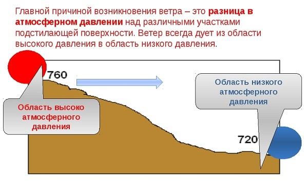 Ветер - сообщение доклад (2, 3, 5, 6 класс, Окружающий мир, География)