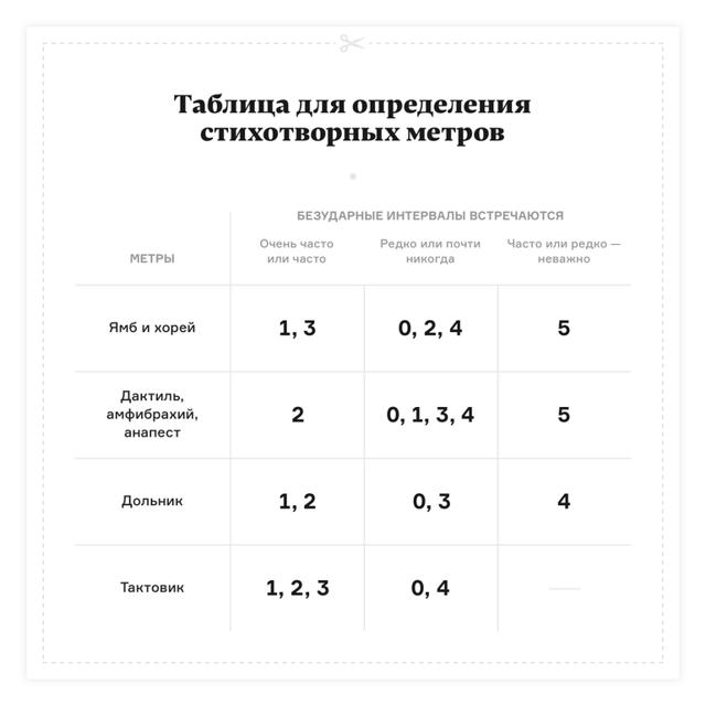 Анализ стихотворения Пушкина Я помню чудное мгновенье