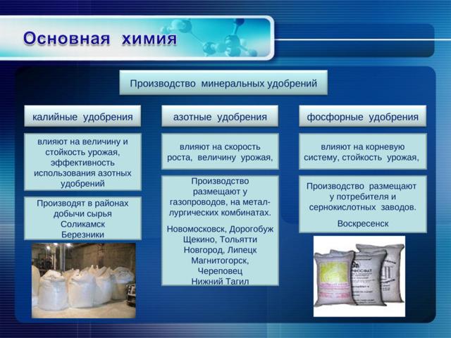 Промышленность - сообщение доклад