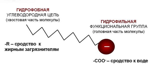 Мыло - сообщение по химии 10 класс