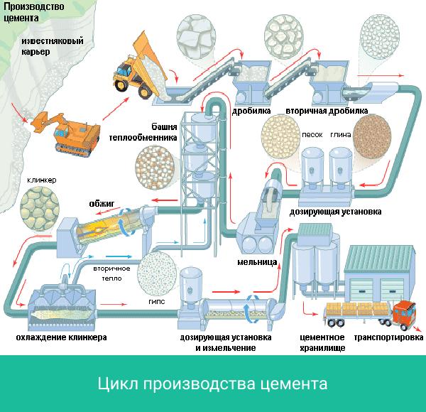 Цемент - сообщение доклад по химии 9 класс