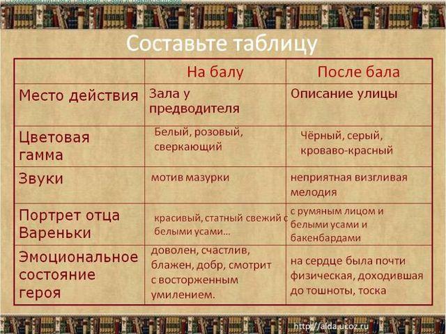Сочинение Описание бала (рассказ После бала Толстого)